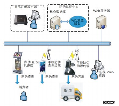 RFID酒类防伪溯源应用案例