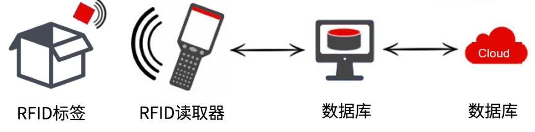RFID是如何工作的